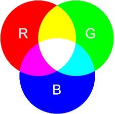 Color Mode Warna RGB