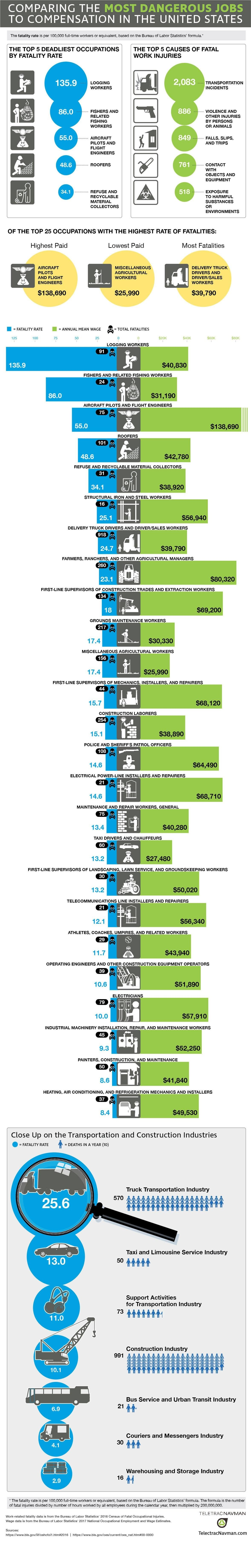 Most Dangerous Jobs in the United States #infographic