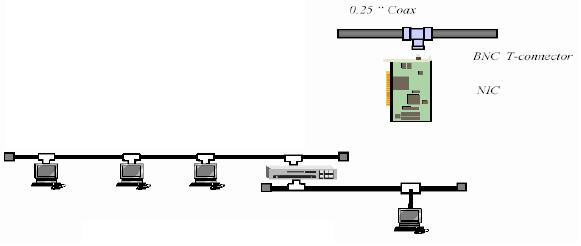 Gambar 3.8 Ethernet 10Base2