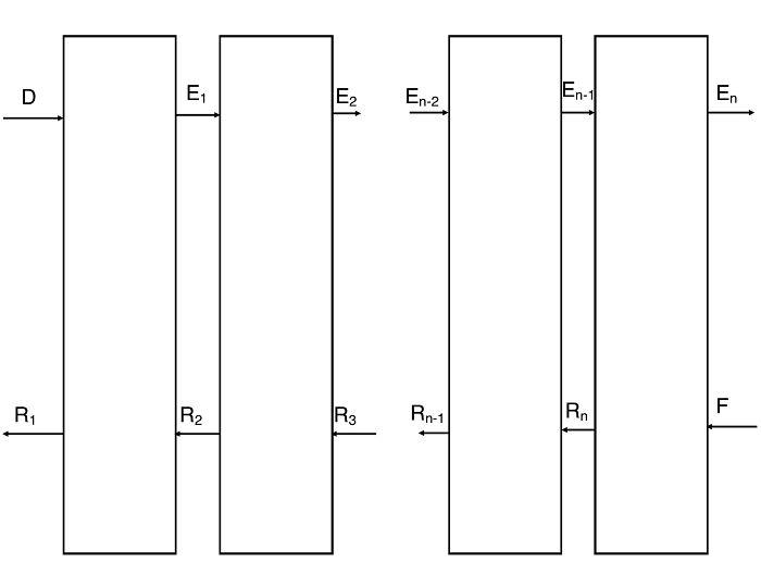 Diagrama de extracción sólido-líquido con contactos múltiples en contracorriente