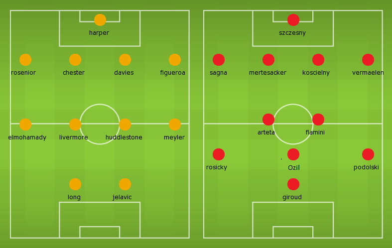 Possible Lineups: Hull City vs Arsenal