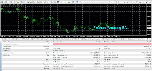 FxGhani Amazing EA.