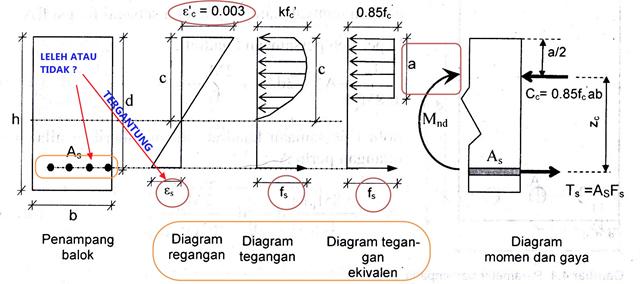 Diagram Kesetimbangan Tegangan Regangan
