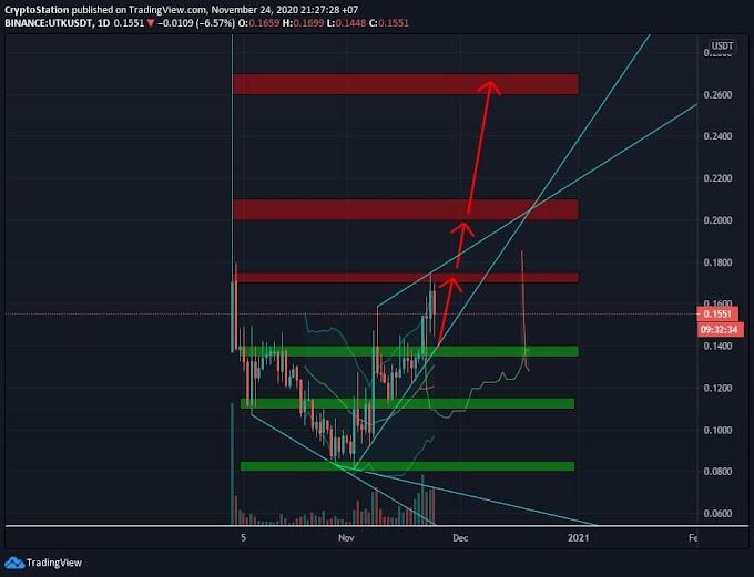 ✳️Utrust/USDT Analysis (24/11) View + Trading Plan #UTK $UTK