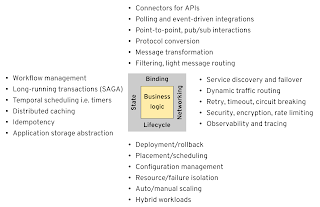 Distributed application needs