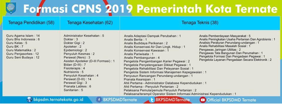 Pengadaan Seleksi CPNS Kota Ternate Tahun 2019 [158 Formasi]