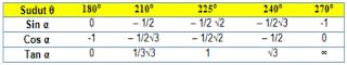 Tabel Sudut Istimewa Sin Cos Tan 181 - 270 Derajat