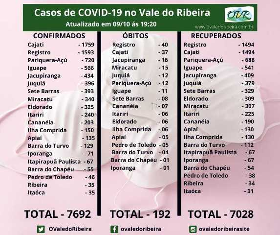 Vale do Ribeira soma 7692 casos positivos, 7028 recuperados e 192 mortes do Coronavírus - Covid-19