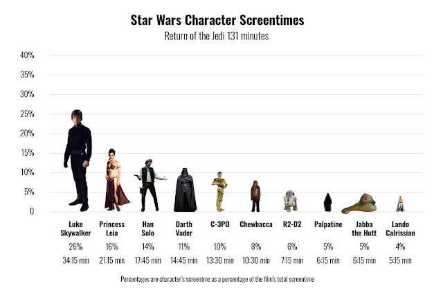 Return of the Jedi Screen time