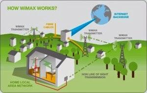 Prinsip kerja WiMAX