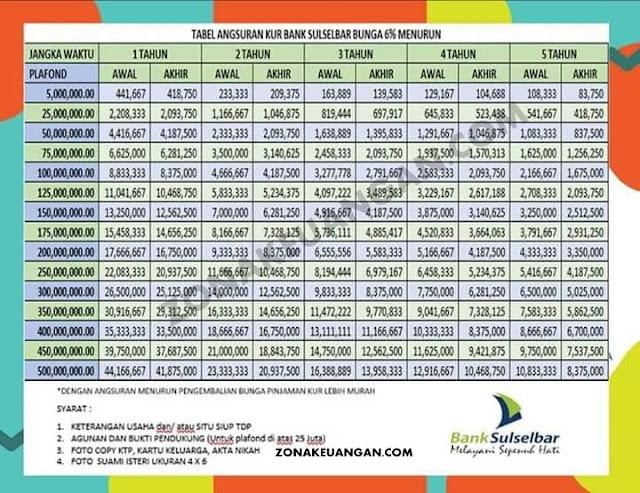 Tabel Angsuran KUR Bank Sulselbar
