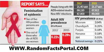 AIDS DEATH CASE IN INDIA