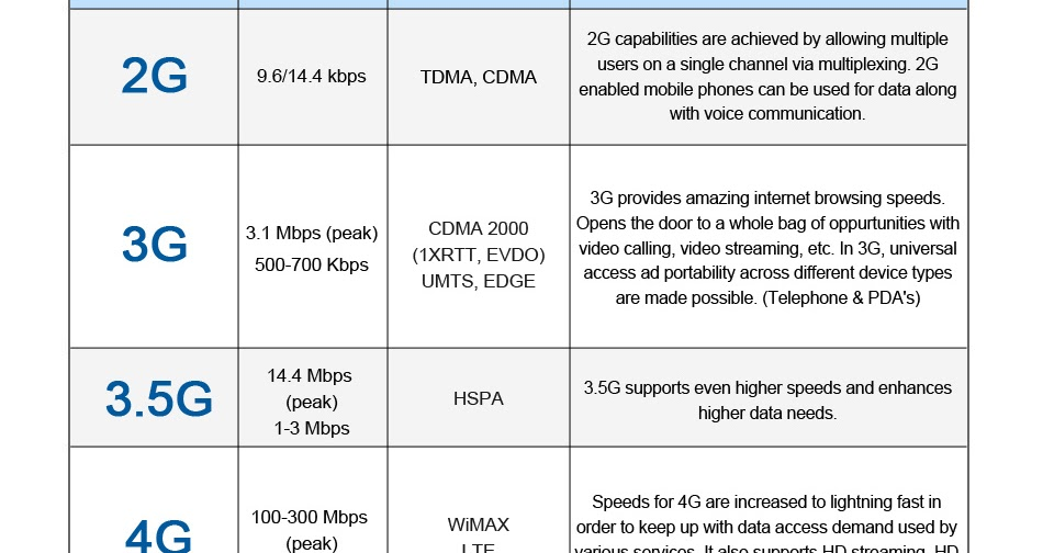 Core Networking: Difference between 2G - 3G