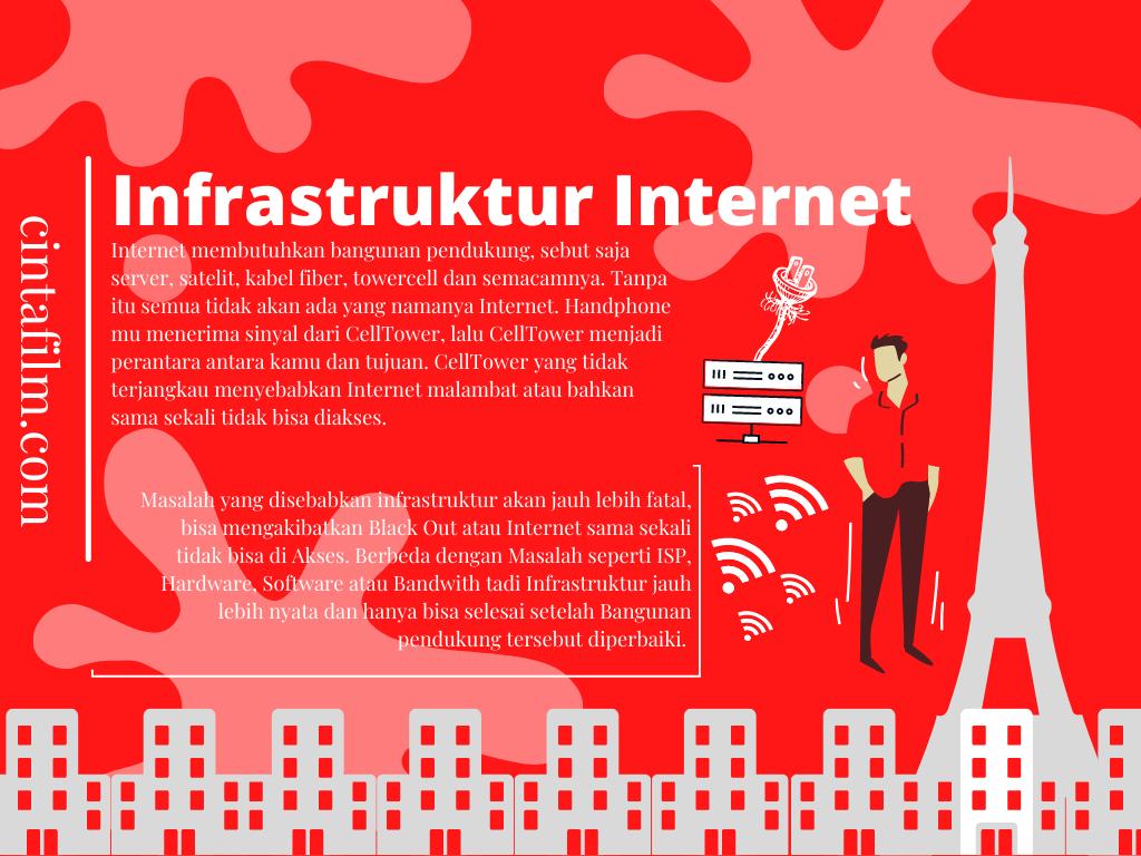Pengaruh infrastruktur terhadap kecepatan internet