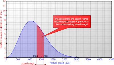 Interpretasi area di bawah grafik distribusi kecepatan