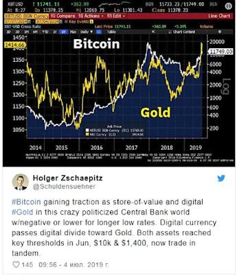 Биткойн приблизился по значимости к золоту