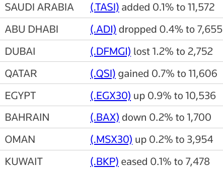 MIDEAST STOCKS #Saudi index at 14-year high, other gulf indexes mixed | Reuters