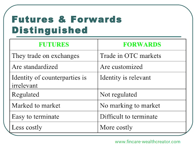 Forwards and Futures - Differentiation