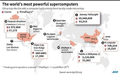 Top 10 Supercomputer's Name