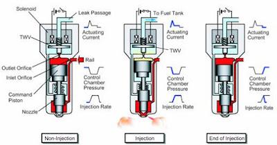 cara kerja injector jenis magnetic diesel comman rail