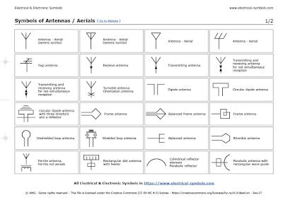Symbols of Antennas / Aerials