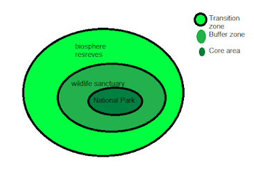 Structure of Biosphere reserves in India