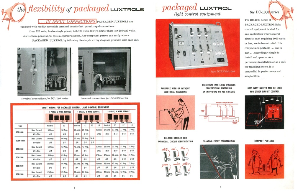 the 1957 luxtrol debut catalog: