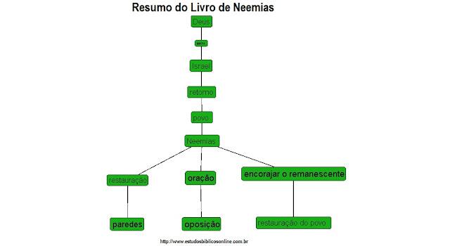 Resumo do Livro de Neemias