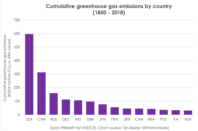 Cumulative greenhouse gas emissions by country