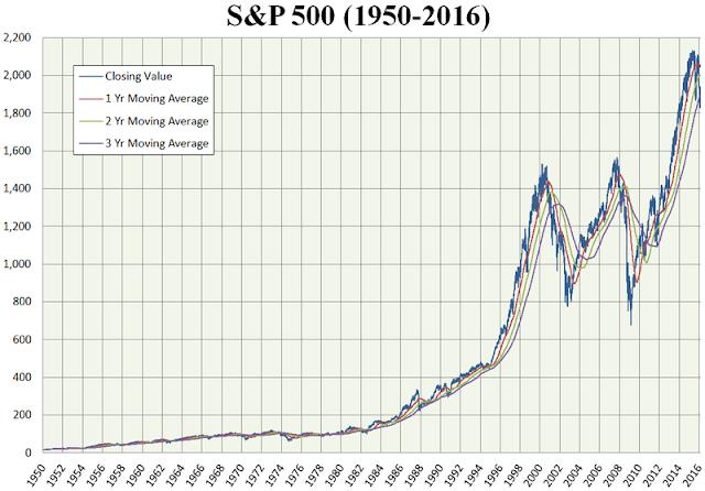 Evolution du S&P 500 sur 66 ans (source : Wikipédia)