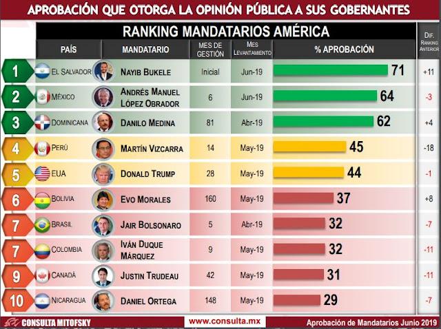 Maduro en el foso, entre gobernantes evaluados por encuestadora mexicana