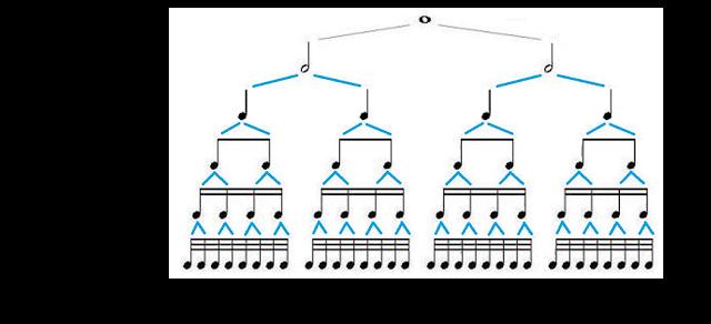 1 redonda = 2 blancas = 4 negras = 8 corcheas = 16 semicorcheas = 32 fusas = 64 semifusas