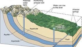 Mengukur Kedudukan Air Tanah dalam Ilmu Bangunan