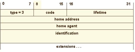 Gambar 12. Registration Replay