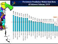 Data BPS 2019, Tingkat Angka Kemiskinan Kabupaten Pangkep Tertinggi Kedua di Sulsel