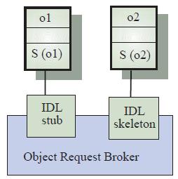 Gambar 10.8 komunikasi objek melalui ORB