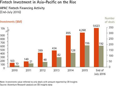 Fintech investments in Asia-Pacific are on the rise.