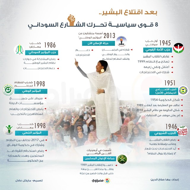 من هي القوى سياسية تحرك الشارع السوداني