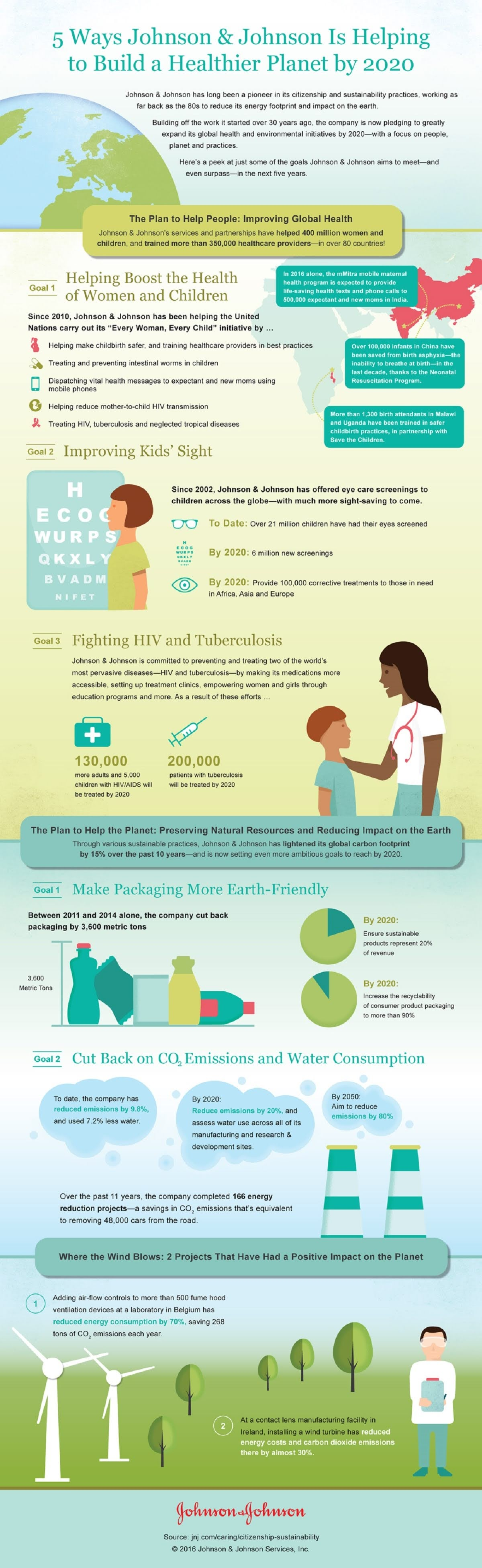 5-ways-johnson-johnson-is-helping-to-build-a-healthier-planet-infographic
