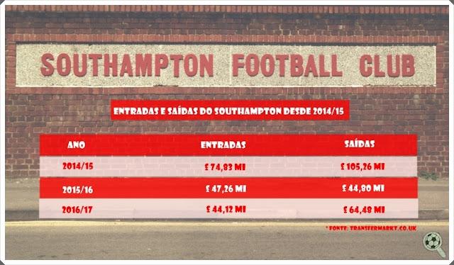 Valores de negociações Southampton