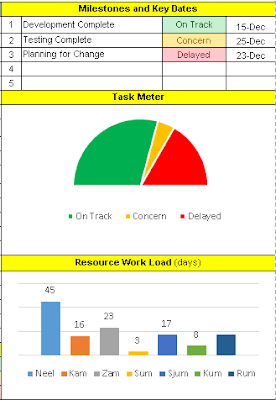 One Page Project Manager, one page manager task meter and work load