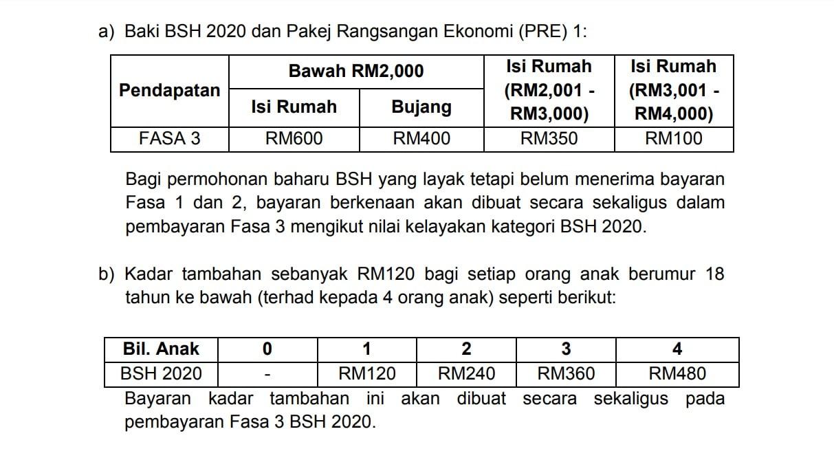 tarikh pembayaran bsh fasa 3 2020 permohonan rayuan