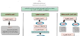 مخطط مبسط لوثيقة تقويم تعلم الطلبة في مادة التربية الإسلامية للصفوف (5-12)