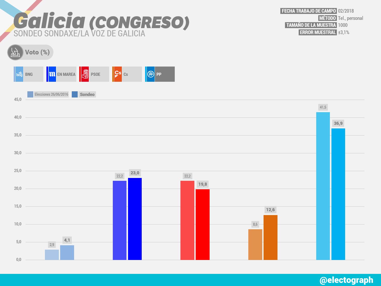 Gráfico de la encuesta para elecciones generales en Galicia realizada por Sondaxe para La Voz de Galicia en febrero de 2018