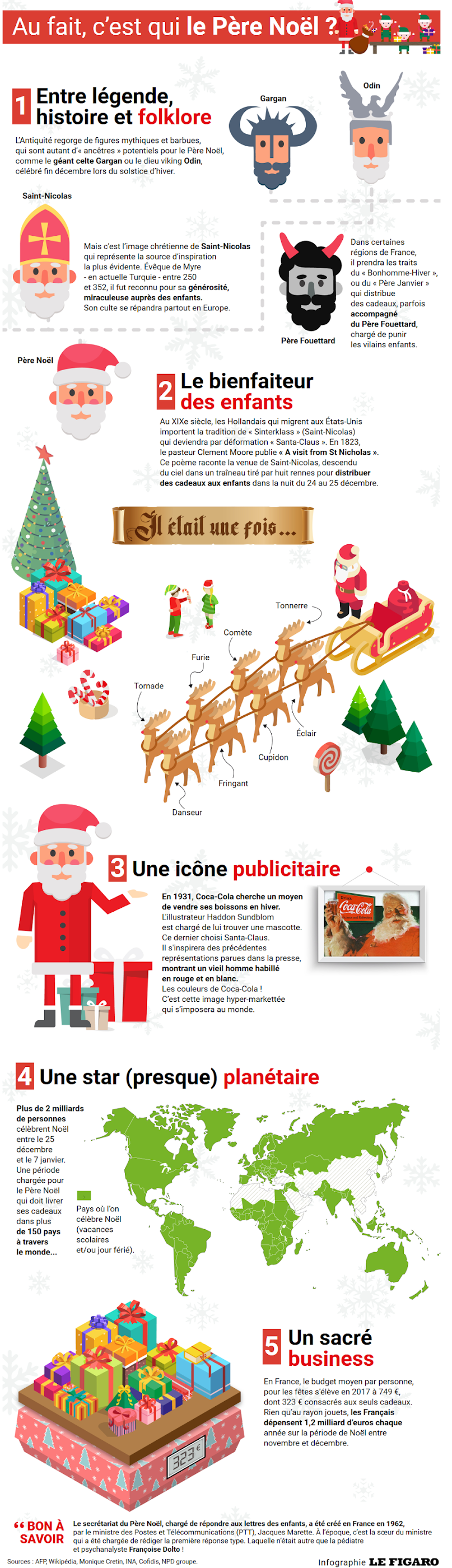http://www.lefigaro.fr/assets/infographie/print/fixem/AFCQ_HTML/pere_noel/index.html