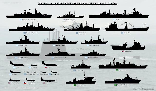 Unidades Asignadas a la Operación SAR ARA San Juan