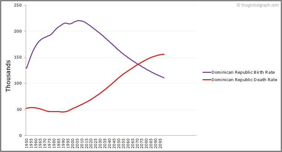 Dominican Republic  Birth and Death Rate