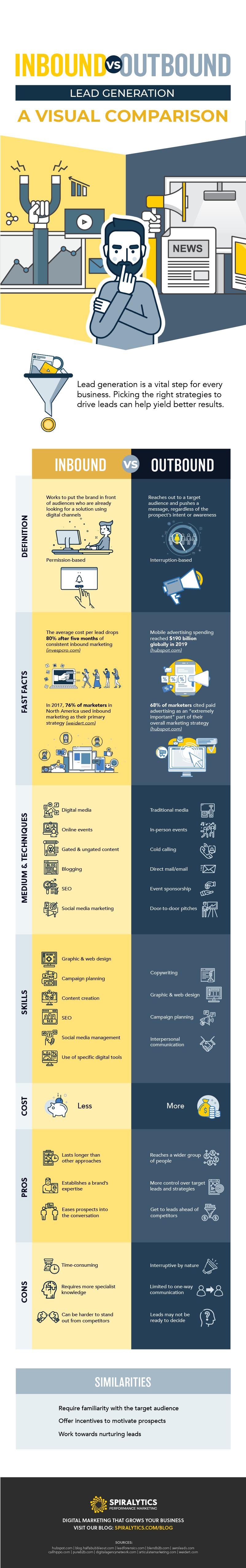 Inbound vs. Outbound Lead Generation: A Visual Comparison #infographic