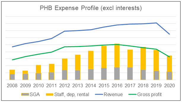Parkson Holdings Bhd expense profile