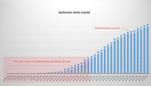 Koronavīrusa slimnieku grafiks 11.04.2020.